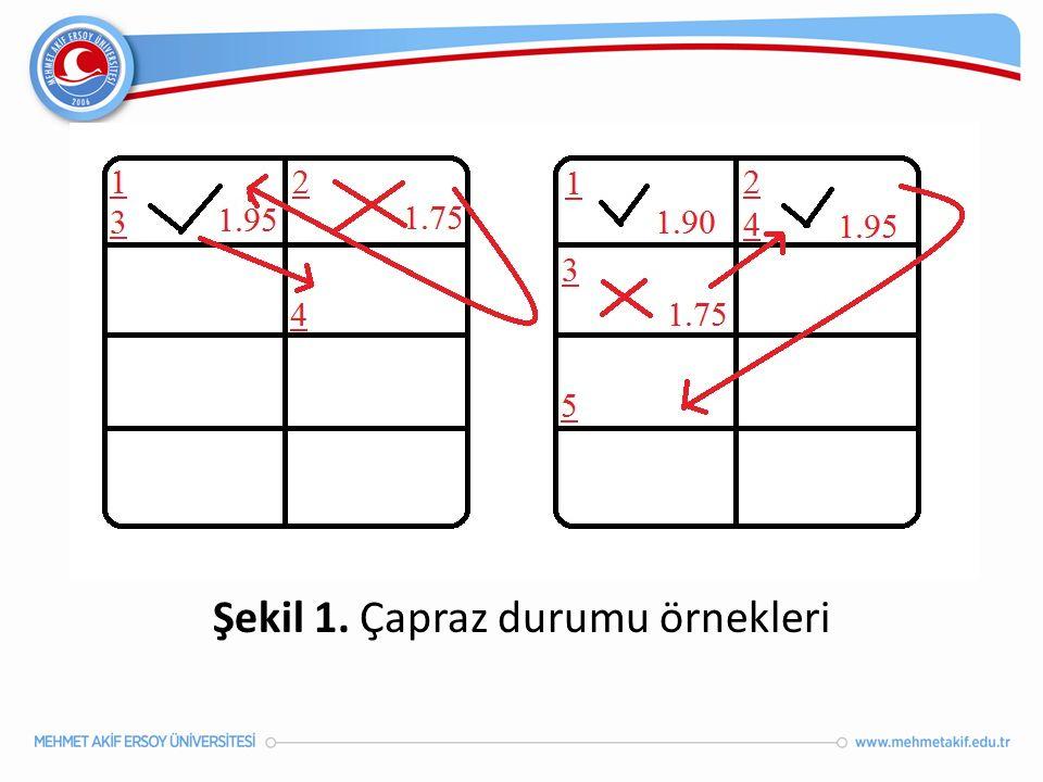 Şekil 1. Çapraz durumu örnekleri