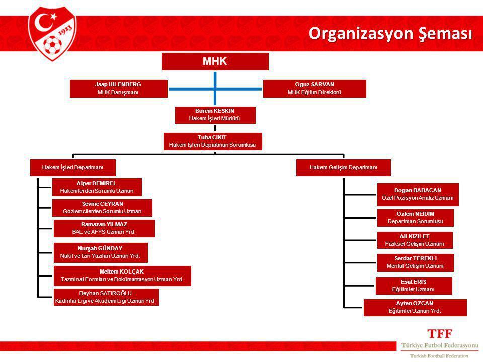 Organizasyon Şeması MHK Burcin KESKIN Hakem İşleri Müdürü