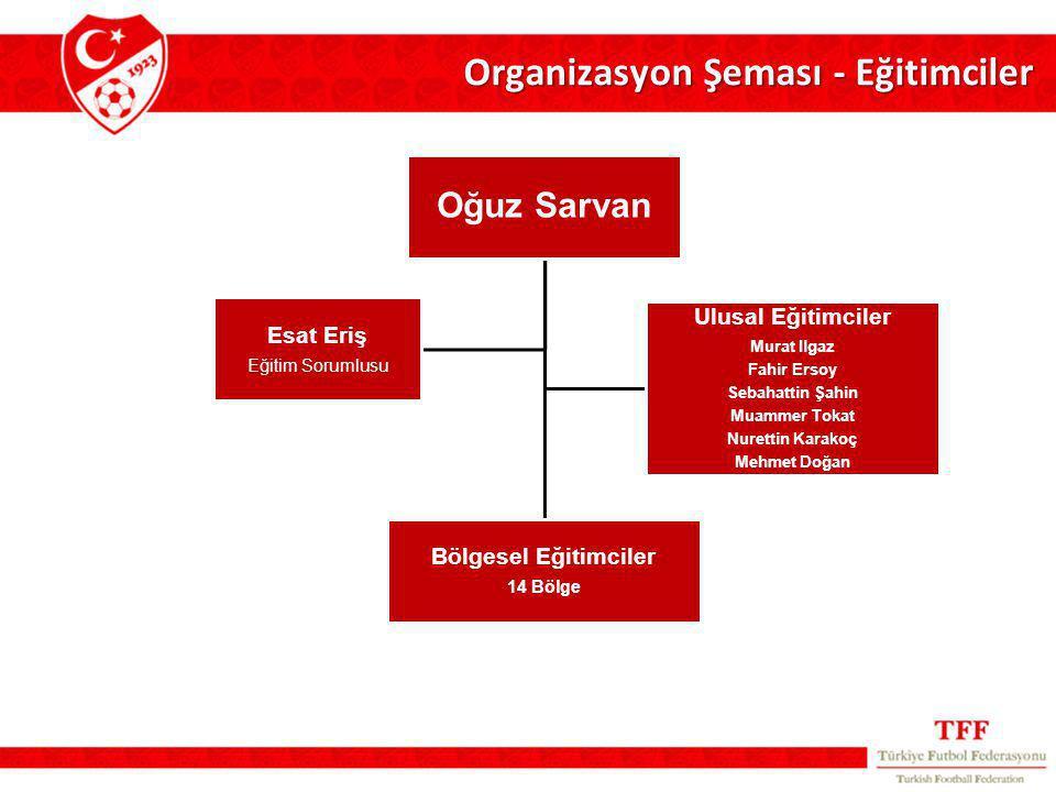 Organizasyon Şeması - Eğitimciler