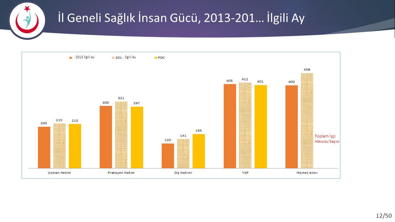 İl Geneli Sağlık İnsan Gücü, 2013-201… İlgili Ay