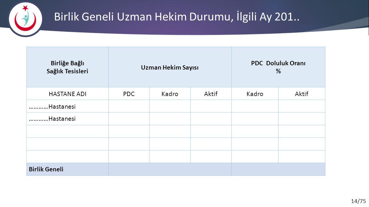 Birlik Geneli Uzman Hekim Durumu, İlgili Ay 201..