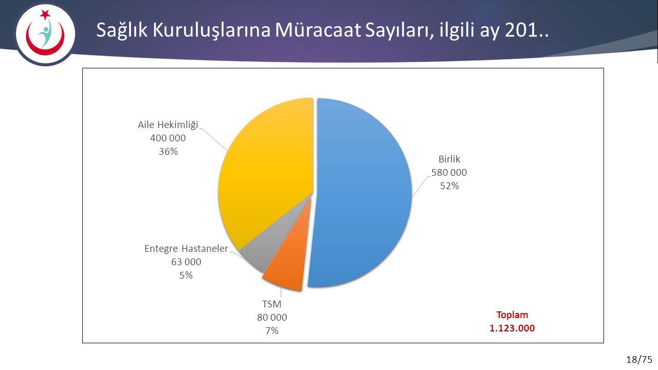 Sağlık Kuruluşlarına Müracaat Sayıları, ilgili ay 201..