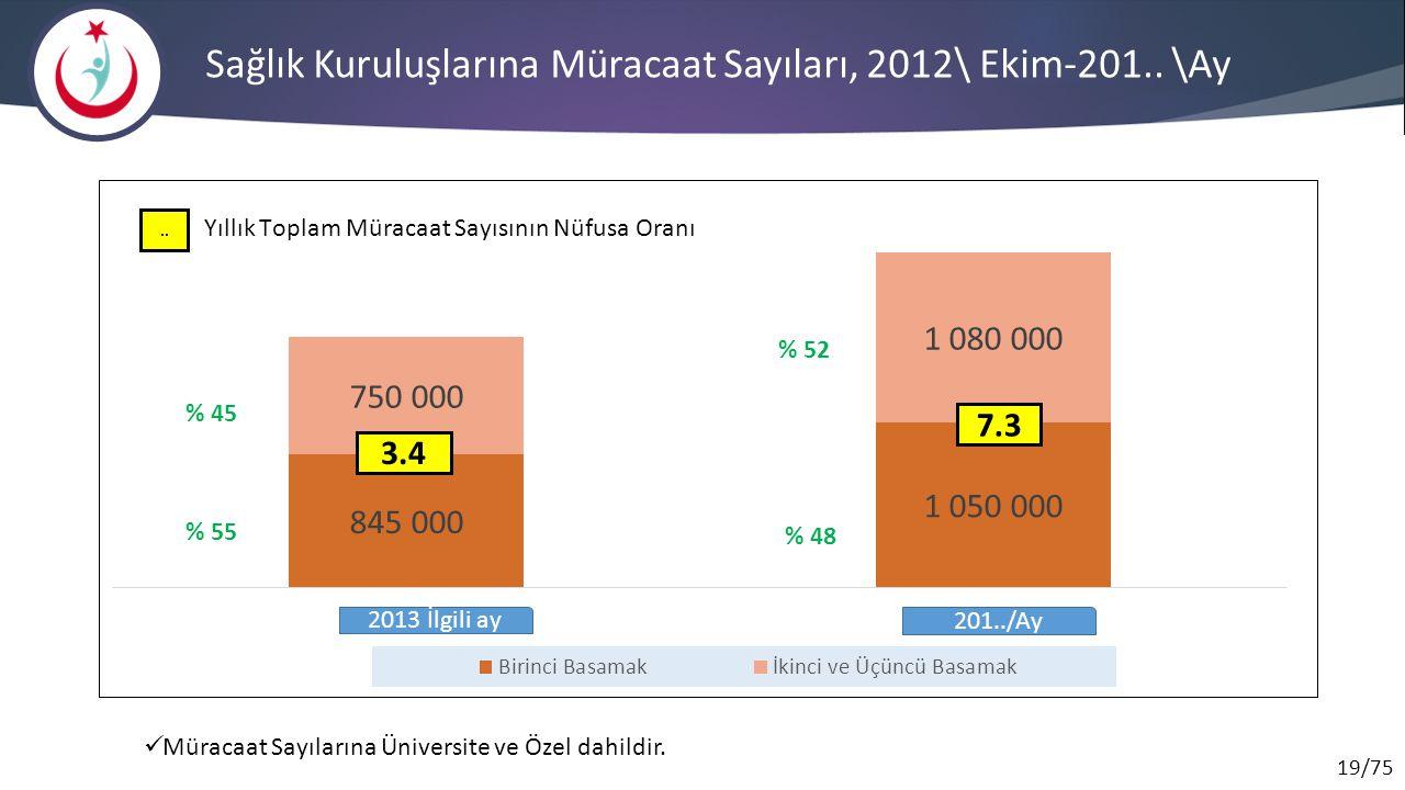 Sağlık Kuruluşlarına Müracaat Sayıları, 2012\ Ekim-201.. \Ay