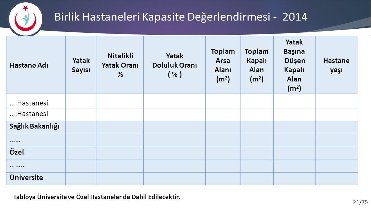 Birlik Hastaneleri Kapasite Değerlendirmesi - 2014