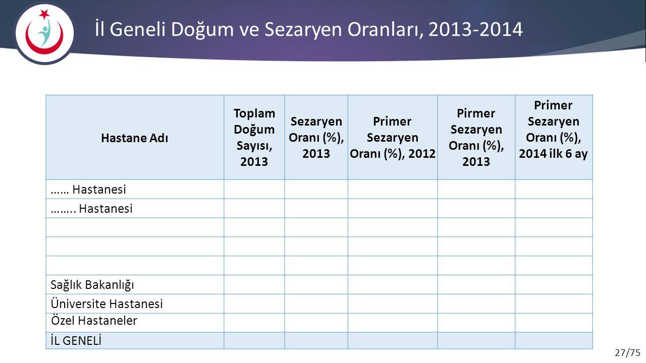 İl Geneli Doğum ve Sezaryen Oranları, 2013-2014