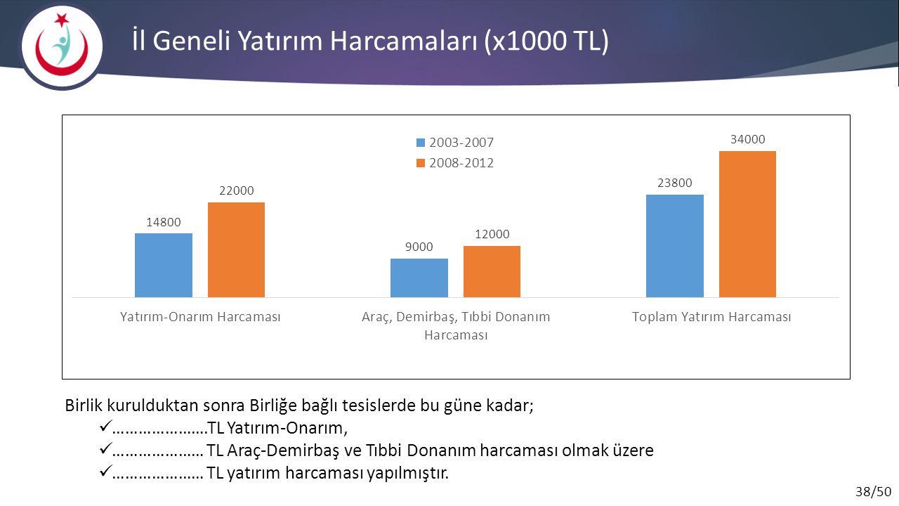 İl Geneli Yatırım Harcamaları (x1000 TL)