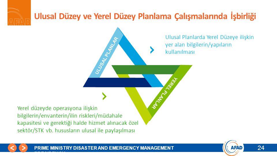 Ulusal Düzey ve Yerel Düzey Planlama Çalışmalarında İşbirliği