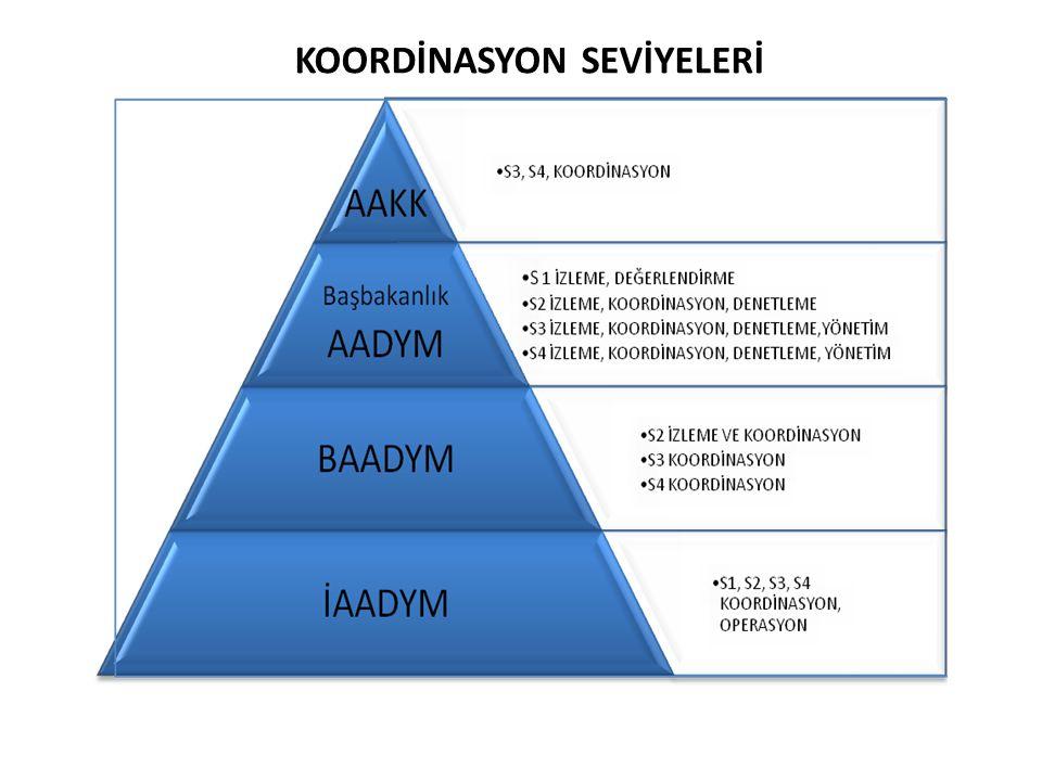 KOORDİNASYON SEVİYELERİ