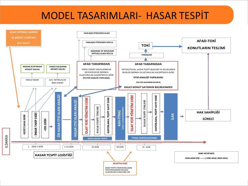 MODEL TASARIMLARI- HASAR TESPİT