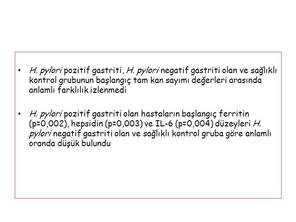 H. pylori pozitif gastriti, H