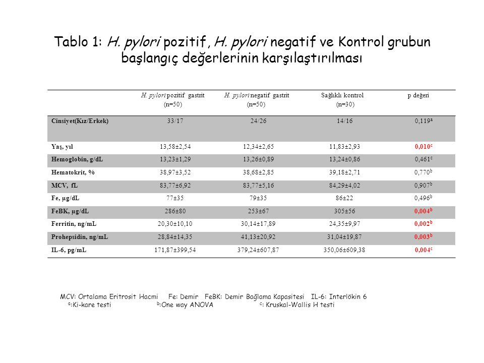 Tablo 1: H. pylori pozitif, H