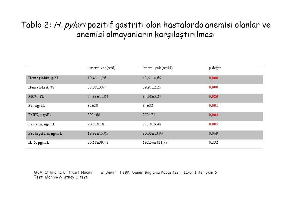 Tablo 2: H. pylori pozitif gastriti olan hastalarda anemisi olanlar ve anemisi olmayanların karşılaştırılması