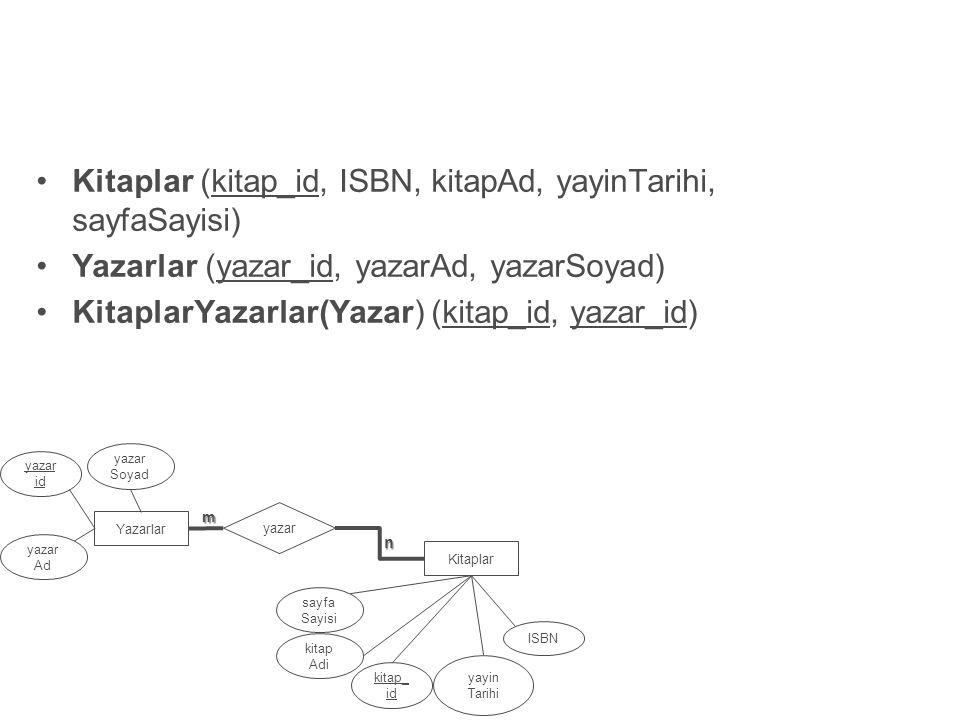 Kitaplar (kitap_id, ISBN, kitapAd, yayinTarihi, sayfaSayisi)