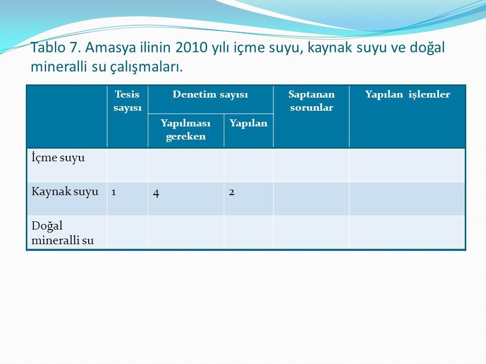 Tablo 7. Amasya ilinin 2010 yılı içme suyu, kaynak suyu ve doğal mineralli su çalışmaları.