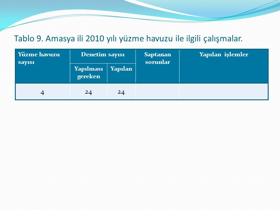 Tablo 9. Amasya ili 2010 yılı yüzme havuzu ile ilgili çalışmalar.