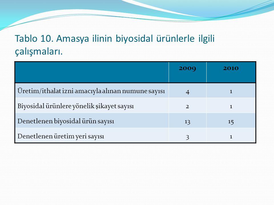 Tablo 10. Amasya ilinin biyosidal ürünlerle ilgili çalışmaları.