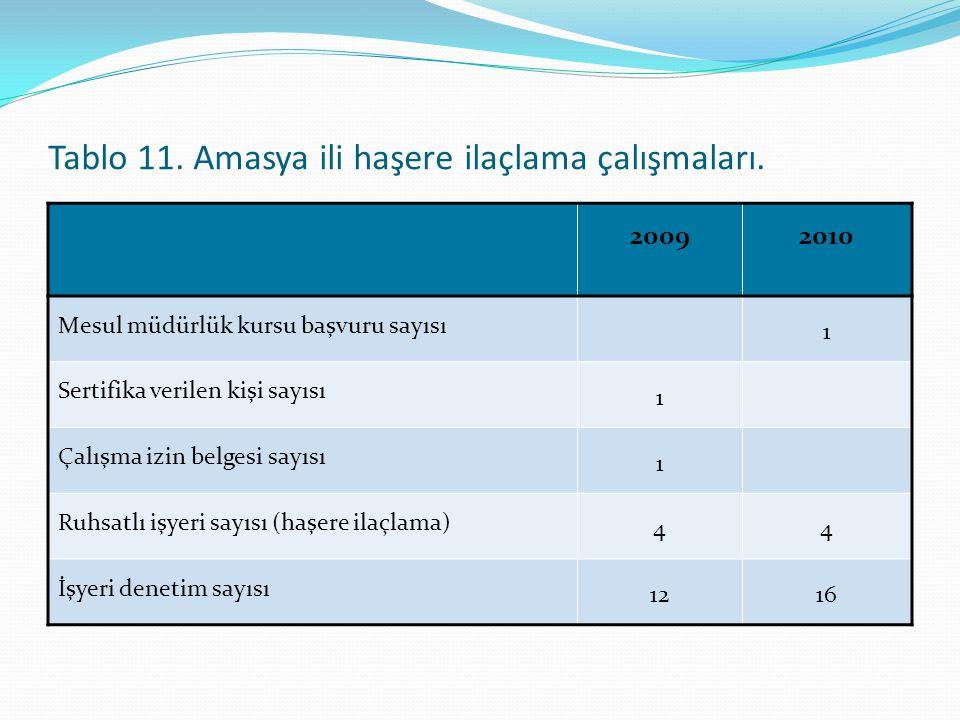 Tablo 11. Amasya ili haşere ilaçlama çalışmaları.