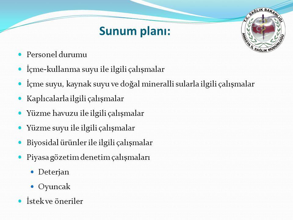 Sunum planı: Personel durumu İçme-kullanma suyu ile ilgili çalışmalar