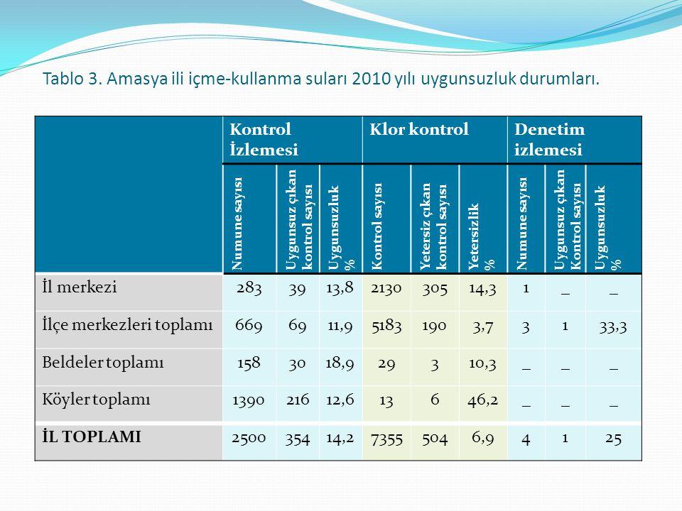 Tablo 3. Amasya ili içme-kullanma suları 2010 yılı uygunsuzluk durumları.