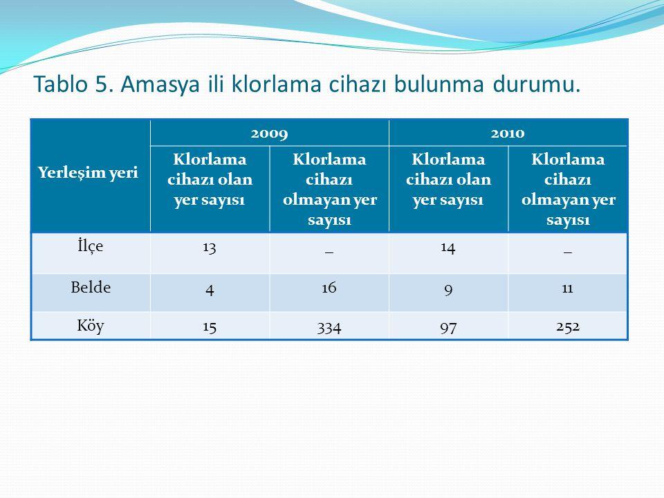Klorlama cihazı olan yer sayısı Klorlama cihazı olmayan yer sayısı