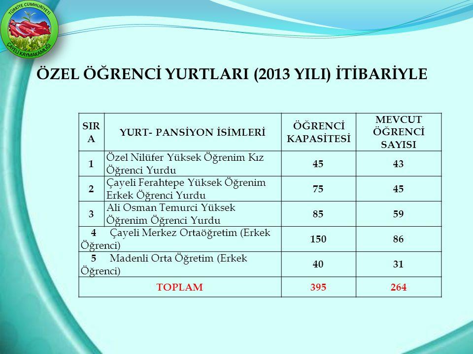 YURT- PANSİYON İSİMLERİ
