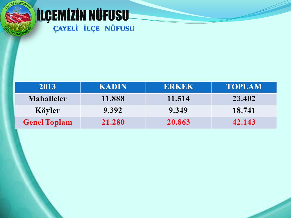 İLÇEMİZİN NÜFUSU 2013 KADIN ERKEK TOPLAM Mahalleler 11.888 11.514