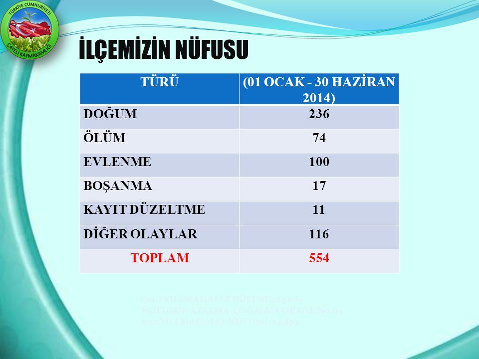İLÇEMİZİN NÜFUSU TÜRÜ (01 OCAK - 30 HAZİRAN 2014) DOĞUM 236 ÖLÜM 74