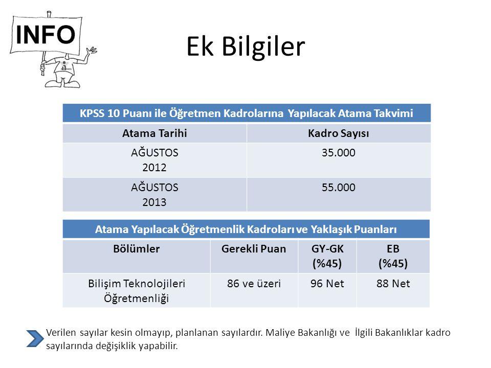 Ek Bilgiler KPSS 10 Puanı ile Öğretmen Kadrolarına Yapılacak Atama Takvimi. Atama Tarihi. Kadro Sayısı.