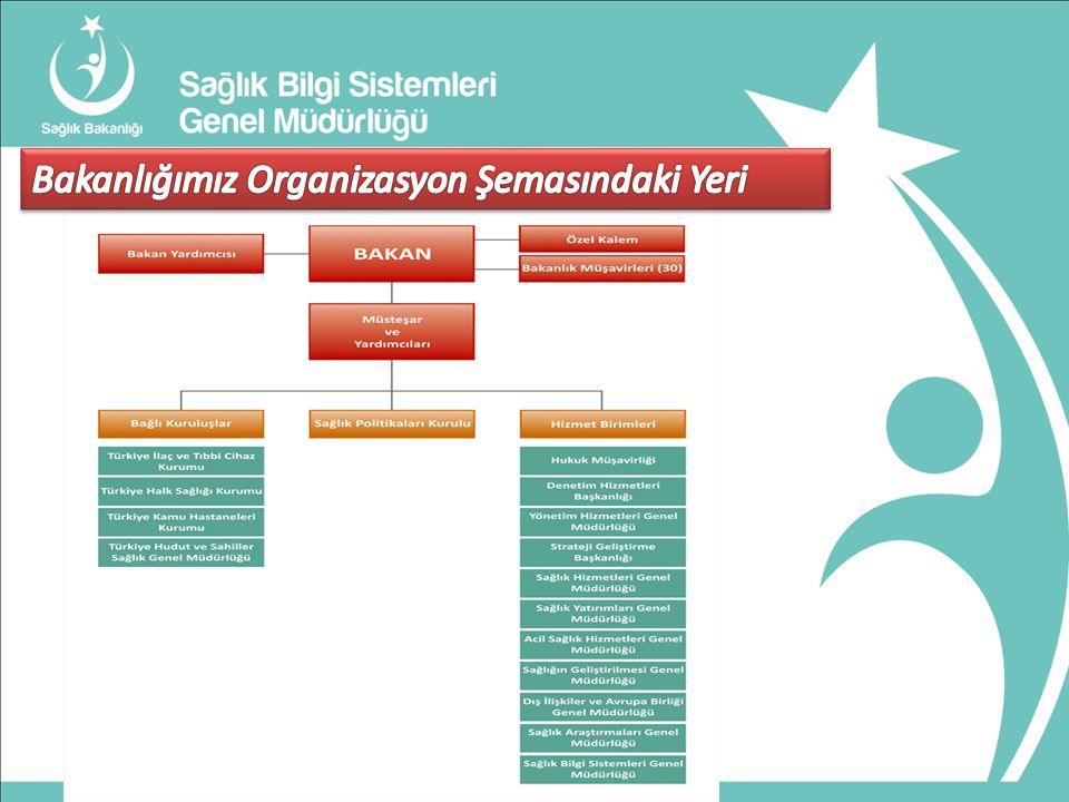 Bakanlığımız Organizasyon Şemasındaki Yeri