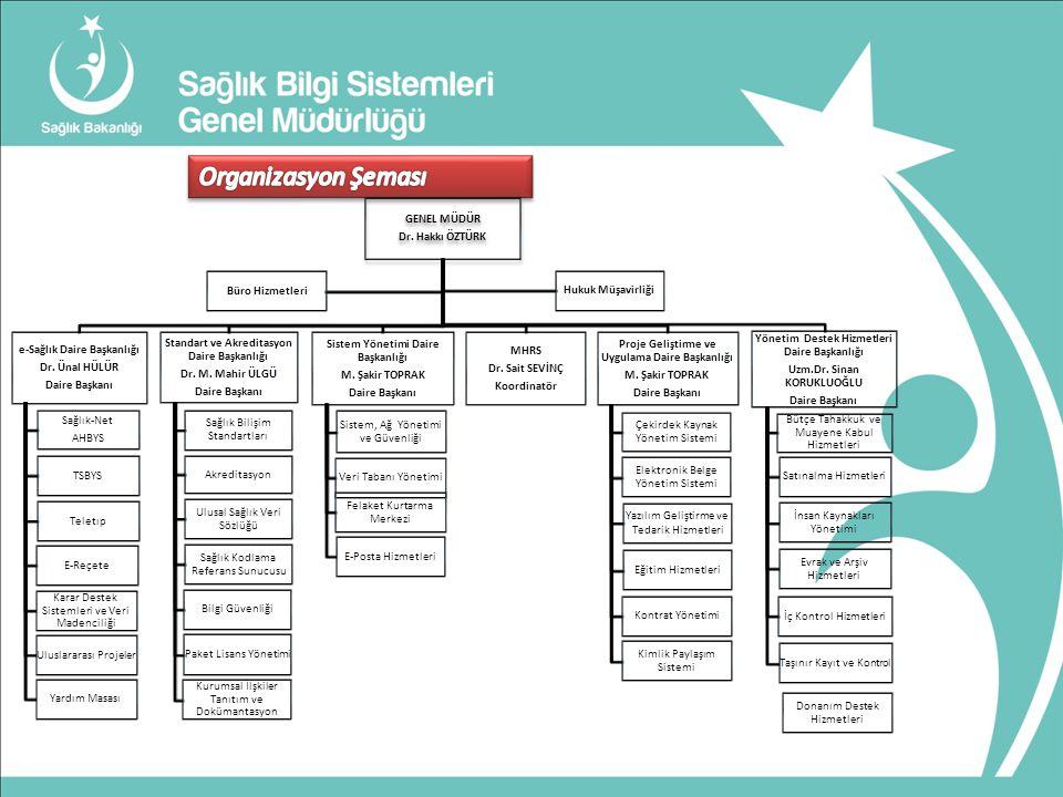 Organizasyon Şeması 5 Daire Başkanlığı- 1 koordinatörlük altında