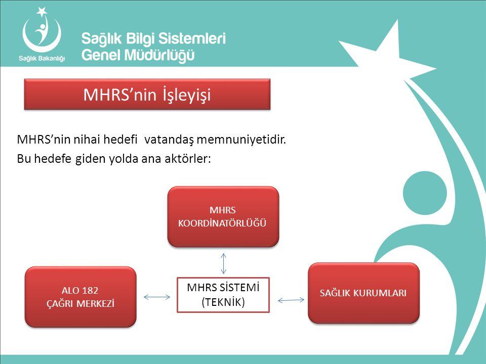 MHRS'nin İşleyişi MHRS'nin nihai hedefi vatandaş memnuniyetidir. Bu hedefe giden yolda ana aktörler:
