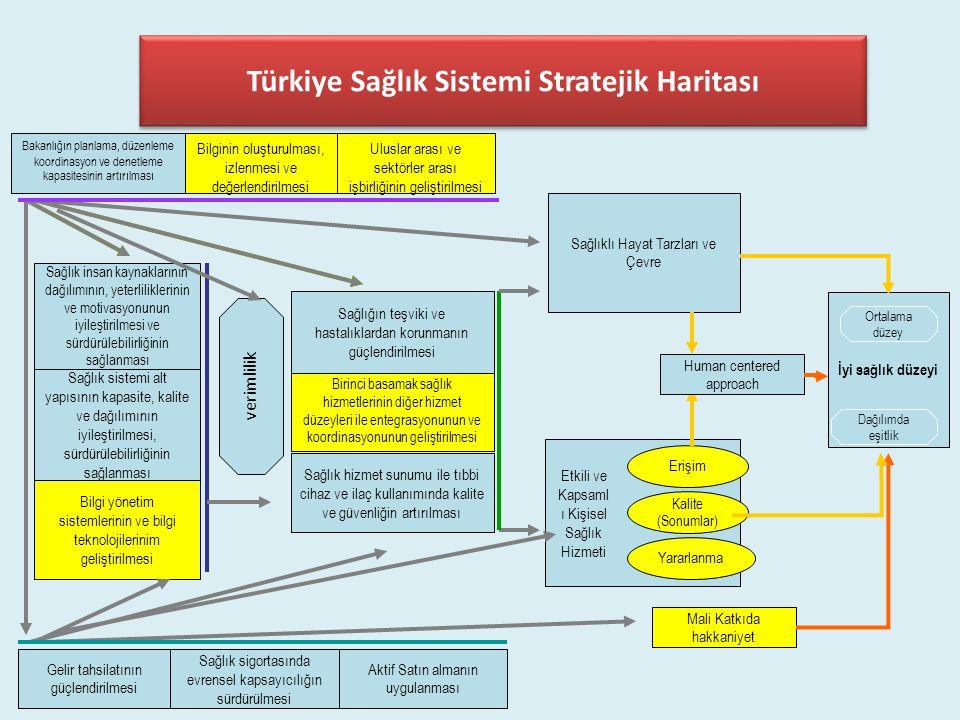 Türkiye Sağlık Sistemi Stratejik Haritası
