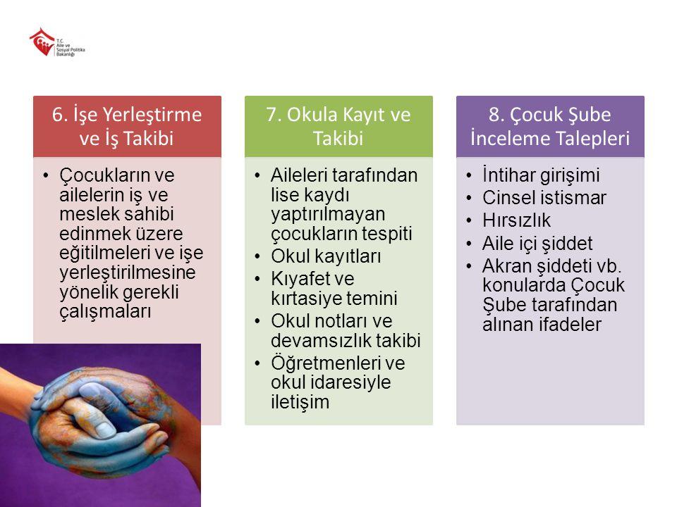 6. İşe Yerleştirme ve İş Takibi 7. Okula Kayıt ve Takibi