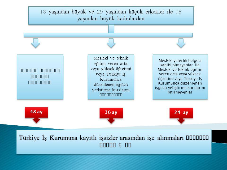 Türkiye İş Kurumuna kayıtlı işsizler arasından işe alınmaları halinde