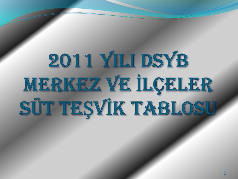 2011 YILI DSYB MERKEZ VE İLÇELER SÜT TEŞVİK TABLOSU