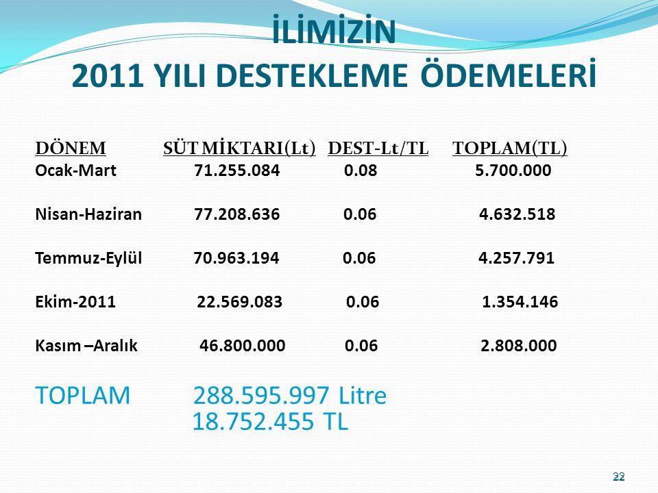 İLİMİZİN 2011 YILI DESTEKLEME ÖDEMELERİ