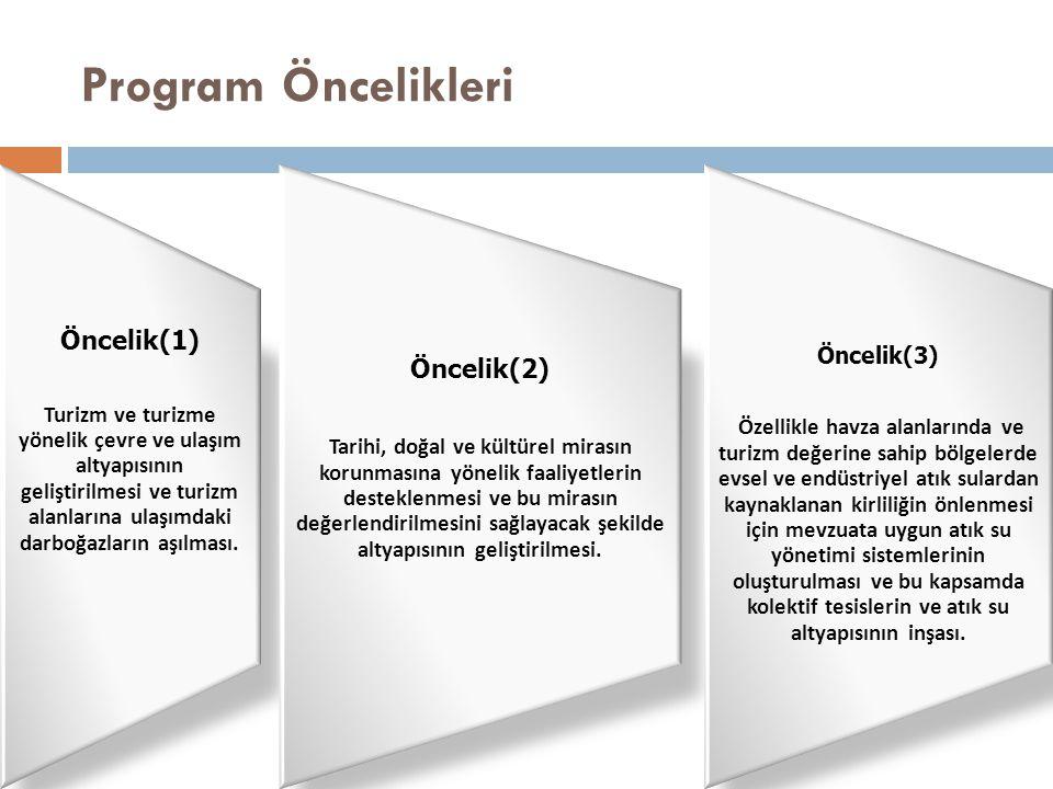 Program Öncelikleri Öncelik(2) Öncelik(1) Öncelik(3)