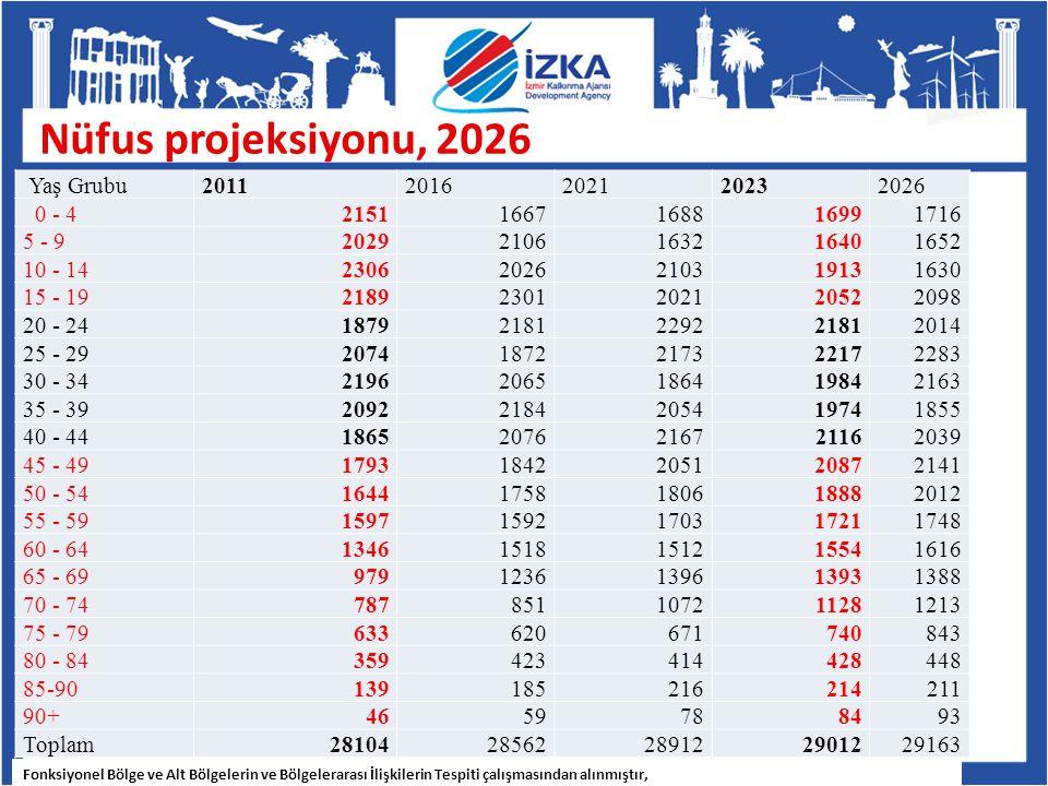 Nüfus projeksiyonu, 2026 Yaş Grubu 2011 2016 2021 2023 2026 0 - 4 2151