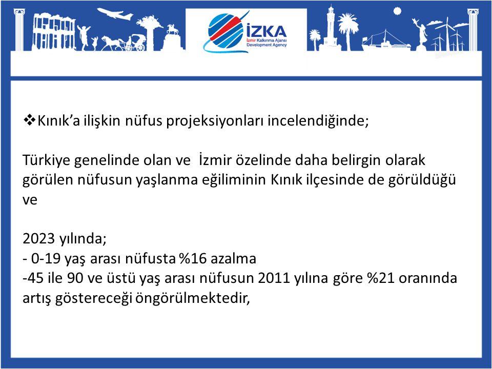 Kınık'a ilişkin nüfus projeksiyonları incelendiğinde; Türkiye genelinde olan ve İzmir özelinde daha belirgin olarak görülen nüfusun yaşlanma eğiliminin Kınık ilçesinde de görüldüğü ve 2023 yılında; - 0-19 yaş arası nüfusta %16 azalma -45 ile 90 ve üstü yaş arası nüfusun 2011 yılına göre %21 oranında artış göstereceği öngörülmektedir,