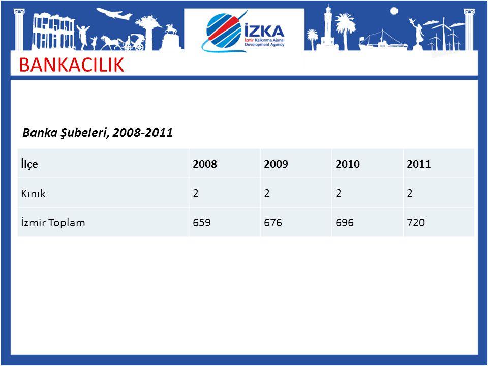 BANKACILIK Banka Şubeleri, 2008-2011 İlçe 2008 2009 2010 2011 Kınık 2