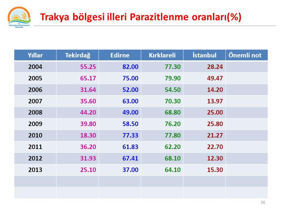 Trakya bölgesi illeri Parazitlenme oranları(%)