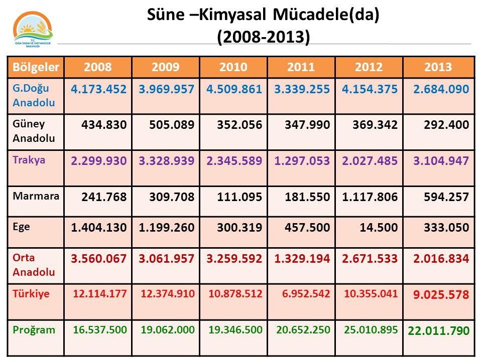 Süne –Kimyasal Mücadele(da) (2008-2013) (2008-2012)