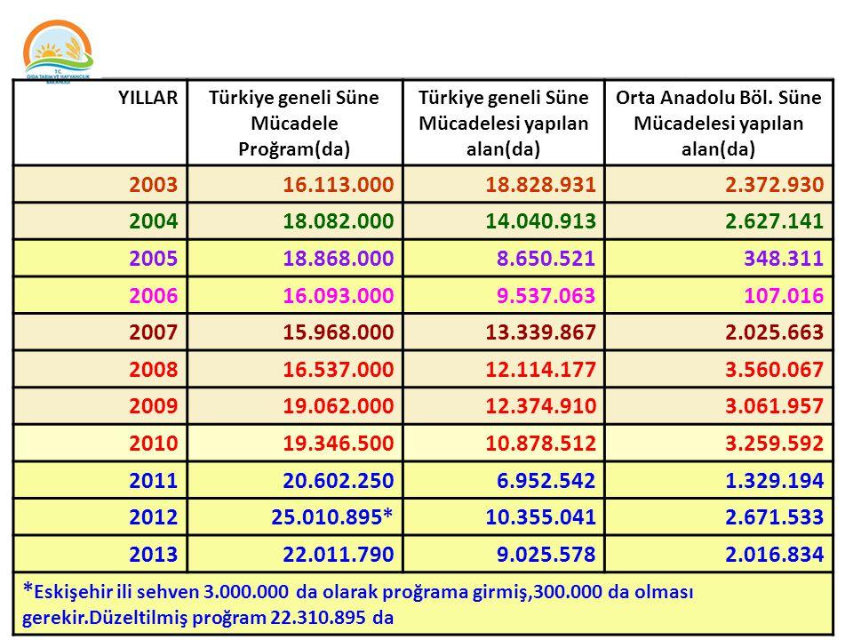YILLAR Türkiye geneli Süne Mücadele Proğram(da) Türkiye geneli Süne Mücadelesi yapılan alan(da) Orta Anadolu Böl. Süne Mücadelesi yapılan alan(da)