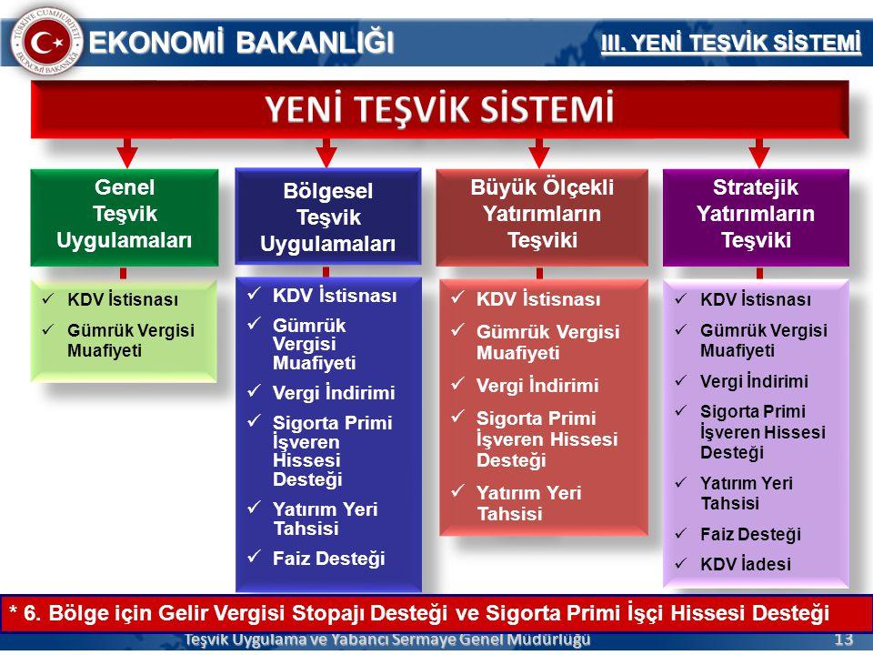 YENİ TEŞVİK SİSTEMİ III. YENİ TEŞVİK SİSTEMİ Genel Teşvik Uygulamaları