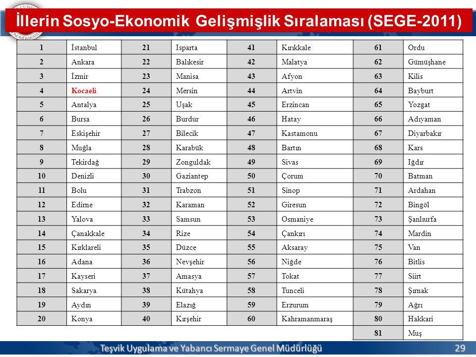 İllerin Sosyo-Ekonomik Gelişmişlik Sıralaması (SEGE-2011)
