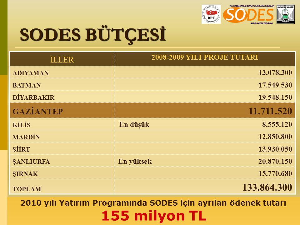 SODES BÜTÇESİ 11.711.520 133.864.300 İLLER GAZİANTEP