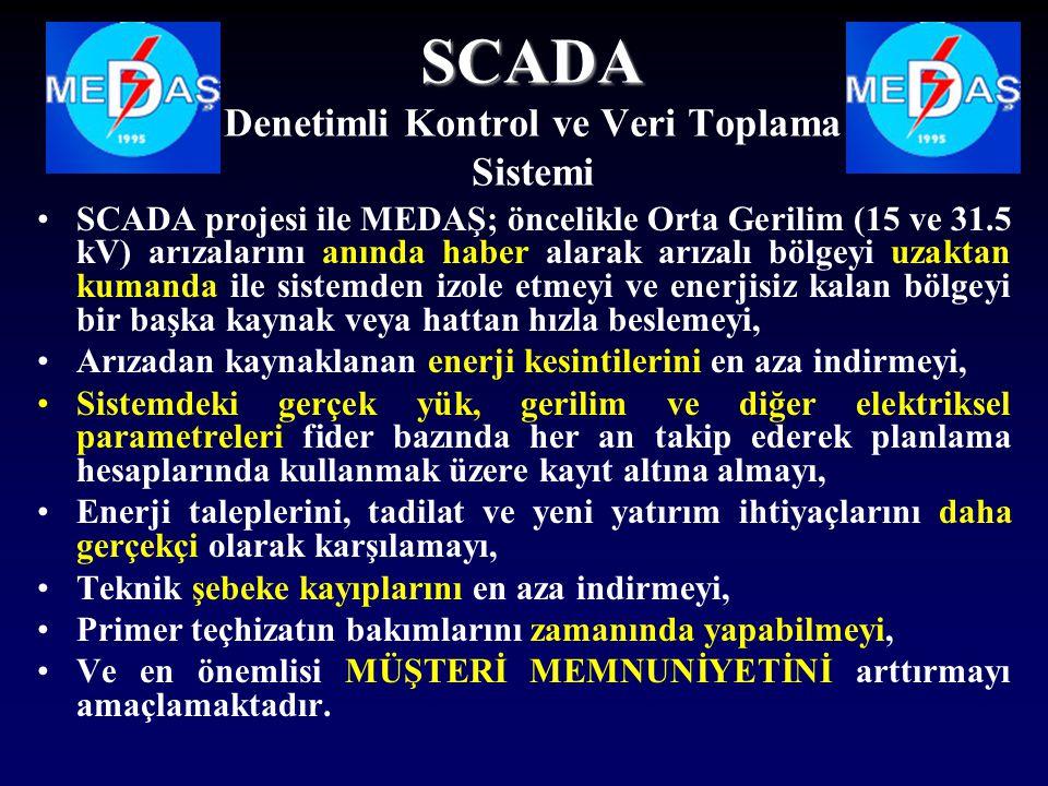 SCADA Denetimli Kontrol ve Veri Toplama Sistemi