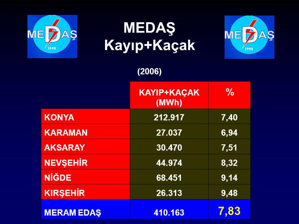 MEDAŞ Kayıp+Kaçak 7,83 % (2006) KAYIP+KAÇAK (MWh) KONYA 212.917 7,40