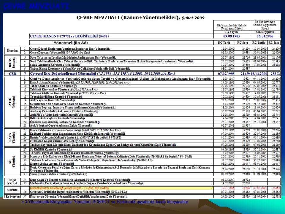 ÇEVRE MEVZUATI + 3 Yönetmelik-Kimyasallar Yönetimi, PCB/PCT ve Elektronik eşyalarda kısıtlı kimyasallar.