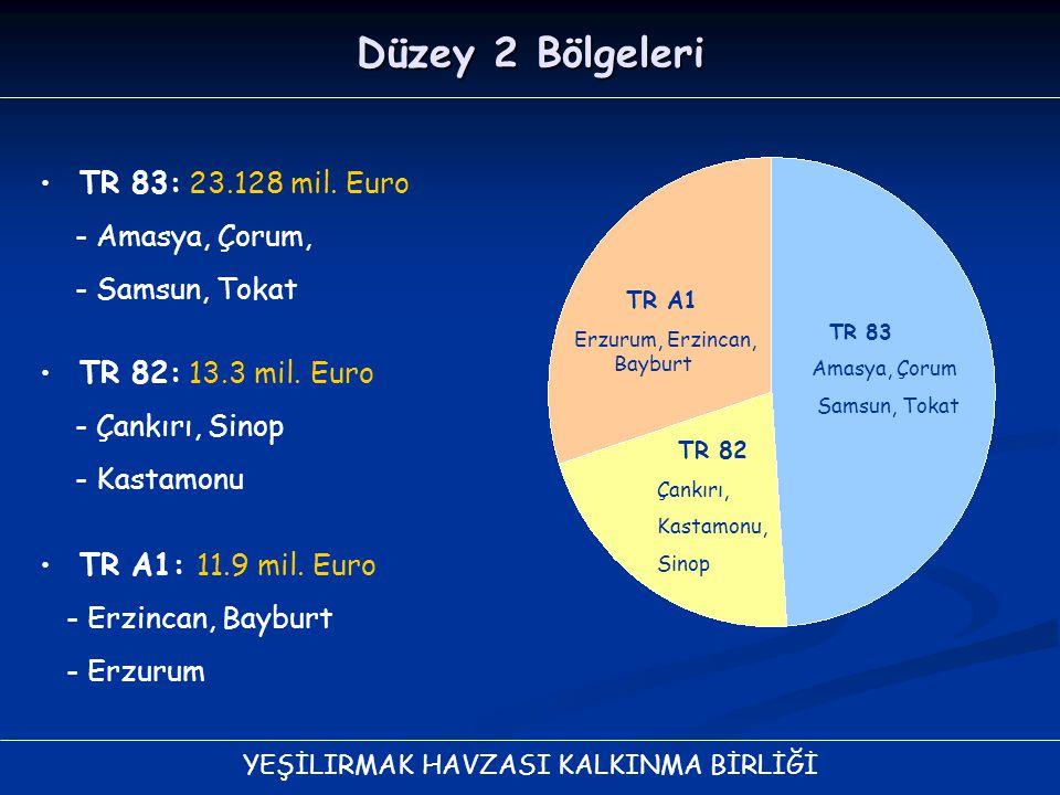 Düzey 2 Bölgeleri TR 83: 23.128 mil. Euro - Amasya, Çorum,
